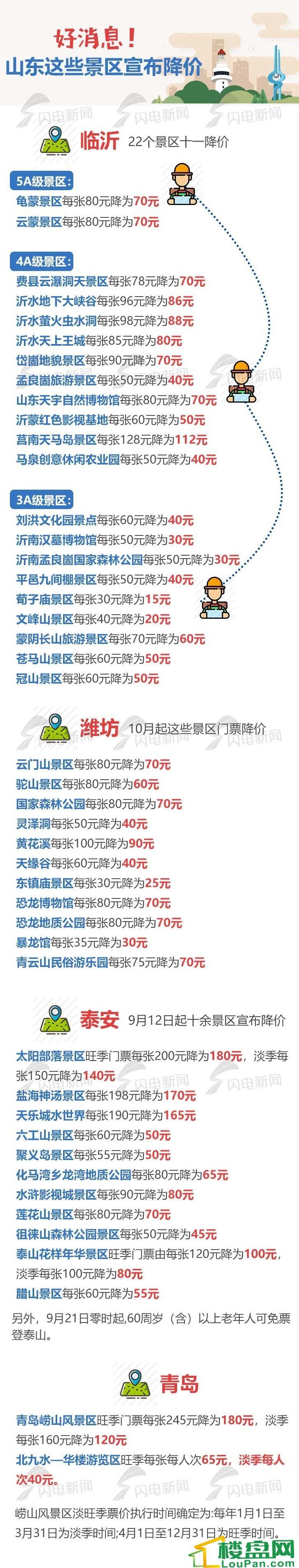 山东多景区降价 潍坊15个临沂22个泰安10余个