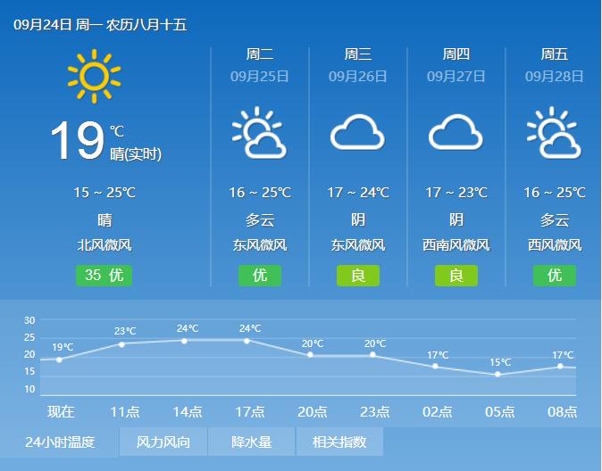 非晴即多云 天津持续好天气