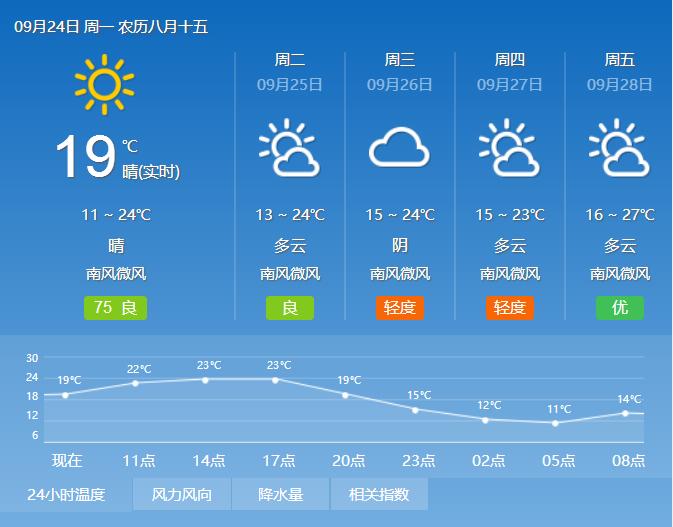 石家庄今日放晴 伴有微风