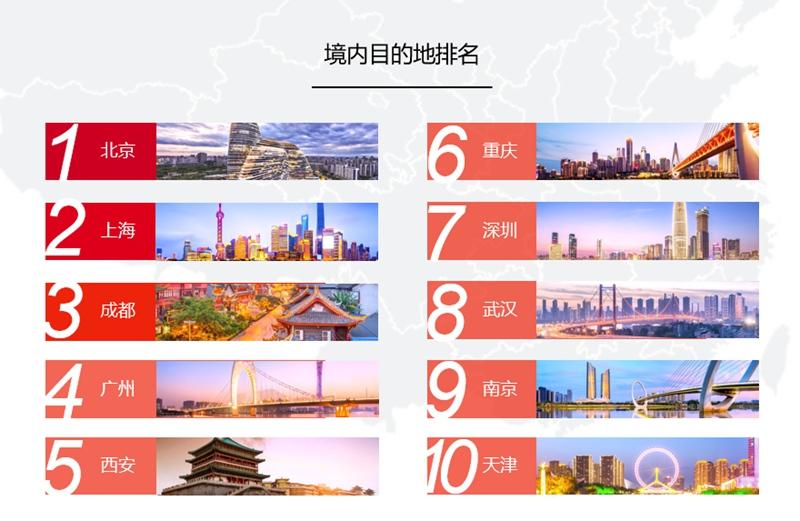 2018国庆或再创黄金周旅行高峰 30岁以下消费者超六成