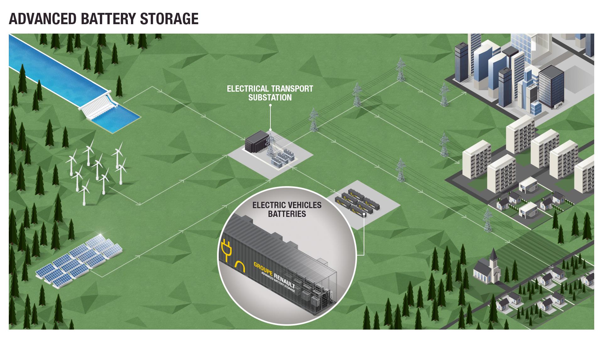 雷诺将打造欧洲最大电动汽车电池储能设施