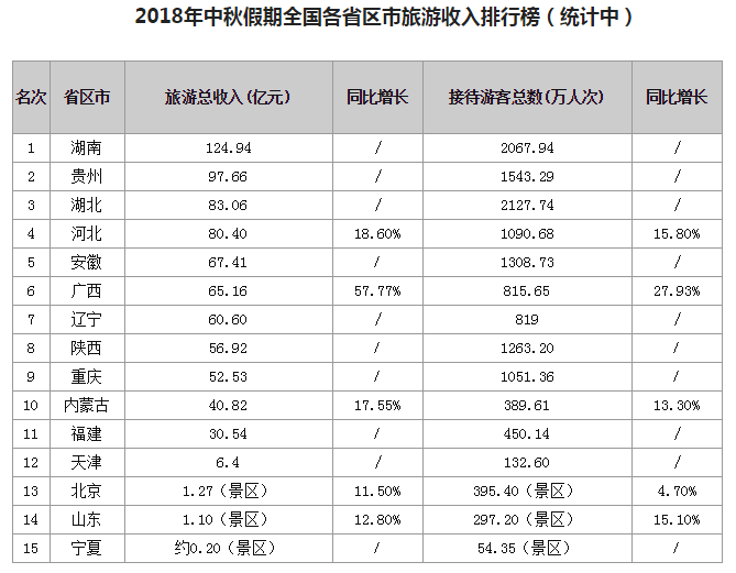 中秋旅游收入排行:广西收入增长最快