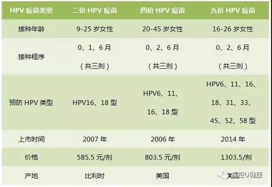 九价HPV疫苗今日在上海开打 浦东新区进苗2700支