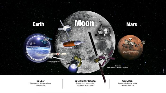 美国宇航局概述重返月球的计划