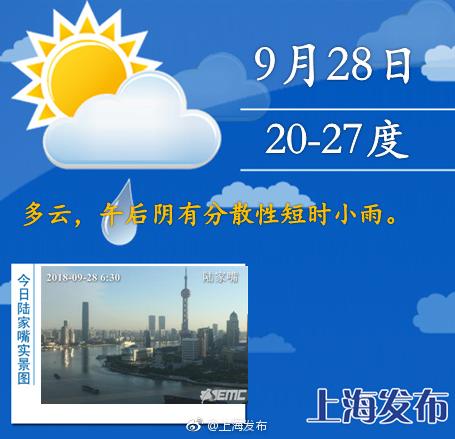 上海今日最高27度,午后有分散性短时小雨