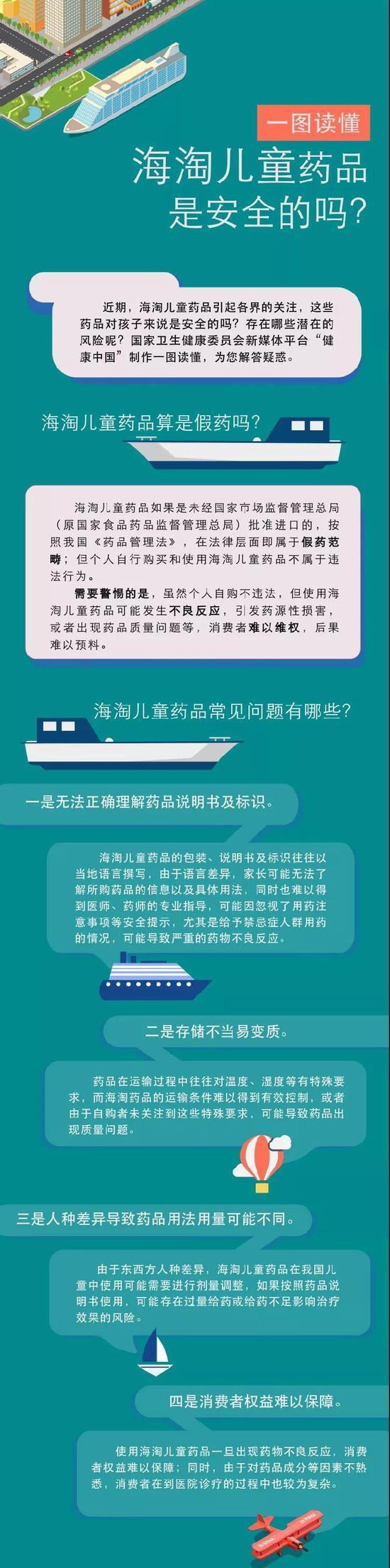 一图读懂:海淘儿童药品安全吗 有哪些潜在风险?