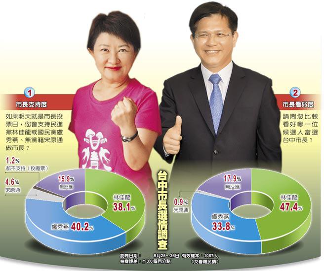 台选战焦灼:韩国瑜与陈其迈干成平手 卢秀燕跟林佳龙五五拉锯
