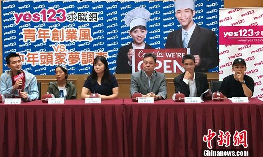 调查显示:台湾中青年热衷创业但集中于低门槛类别