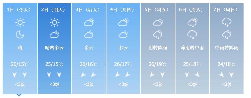 今日杭州天晴最高温26℃ 假期后期台风携风雨捣乱