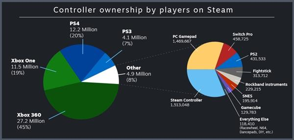 Steam官方数据出炉:PC玩家最爱Xbox手柄