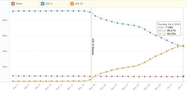 市场调研机构:iOS 12安装率即将超越iOS 11