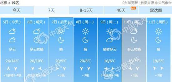 假期末尾北京最低气温将跌破10℃。