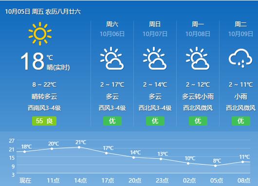长春市天气预报