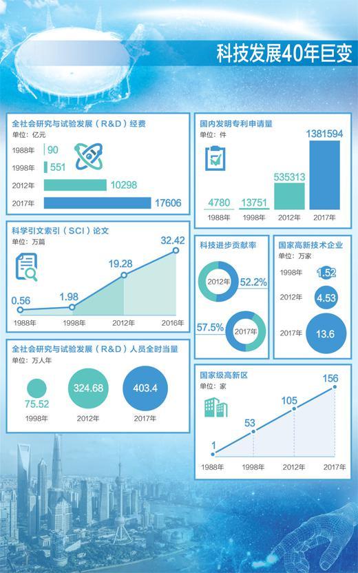 中国科技发展40年巨变:多项指标世界领先