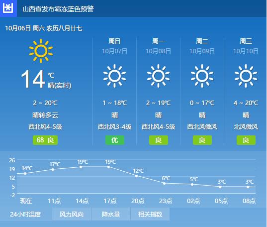 太原市天气预报