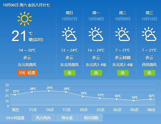 郑州市天气预报