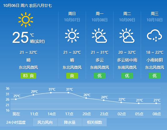 南宁市天气预报