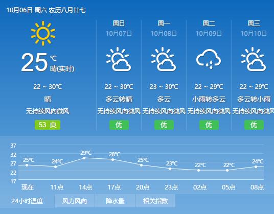 深圳市天气预报