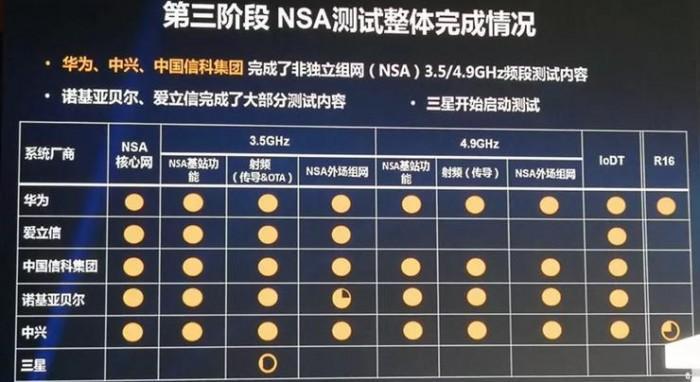 5G三阶段测试结果公布 华为等五大设备商进展对比