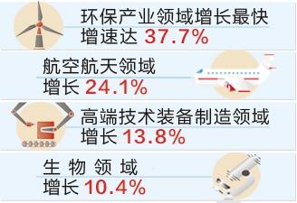 河北省高新技术产业增加值同比增10.0%