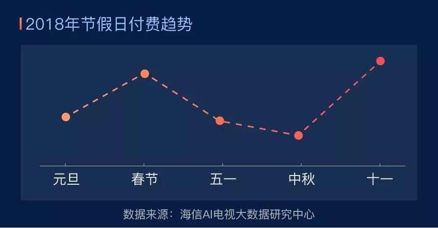 """海信公布""""十一""""收视大数据:用户冲破3707万,节假日付费创历史"""