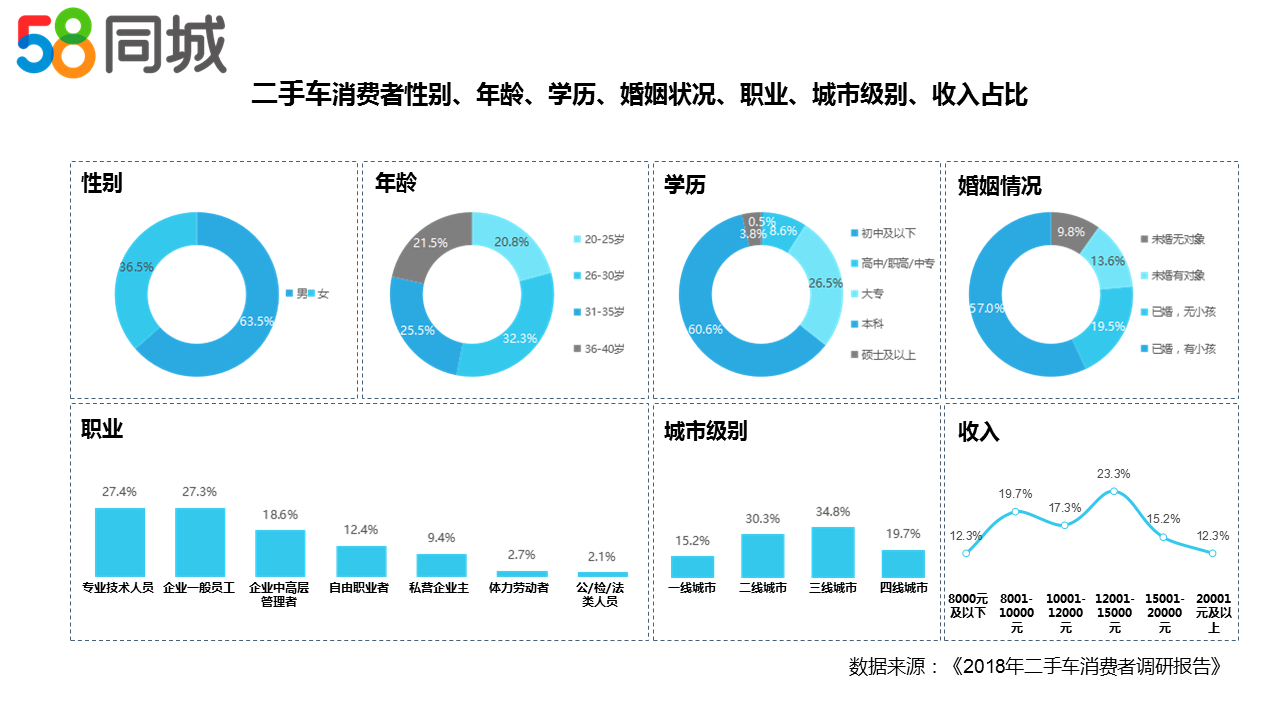 58同城发布二手车消费者调研报告:二手车市场短期增量较为可观