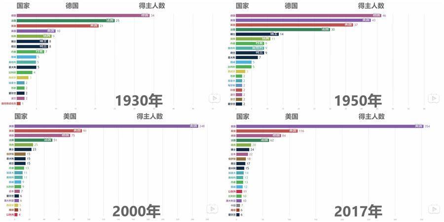 为什么说日本屡次拿下诺奖和所谓工匠精神压根儿没关系?