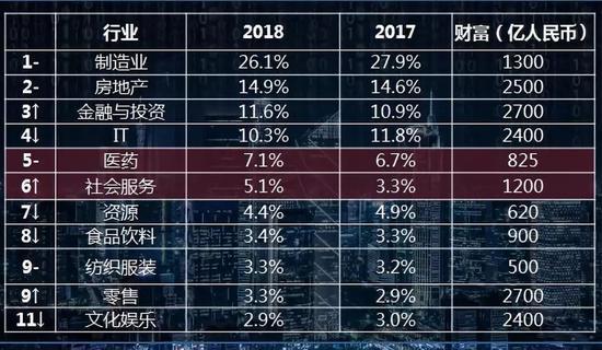 ↑对比去年排名上升↓对比去年排名下降–对比去年排名不变