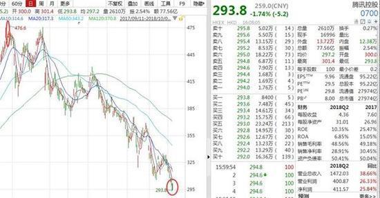 腾讯跌出全球市值前十 BAT市值缩水2.6万亿