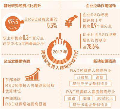去年中国研发投入超1.76万亿 占GDP2.13%创新高