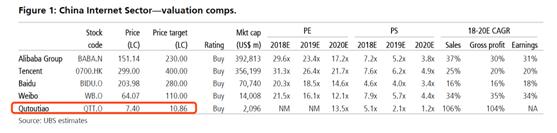 瑞银证券:信息流广告一枝独秀,看好阿里巴巴和趣头条
