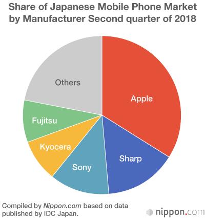 中国手机夏普迅速侵蚀苹果日本