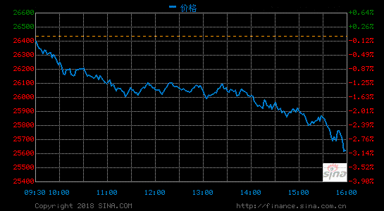 收盘:美股大跌道指狂泻831点纳指暴跌4.08%