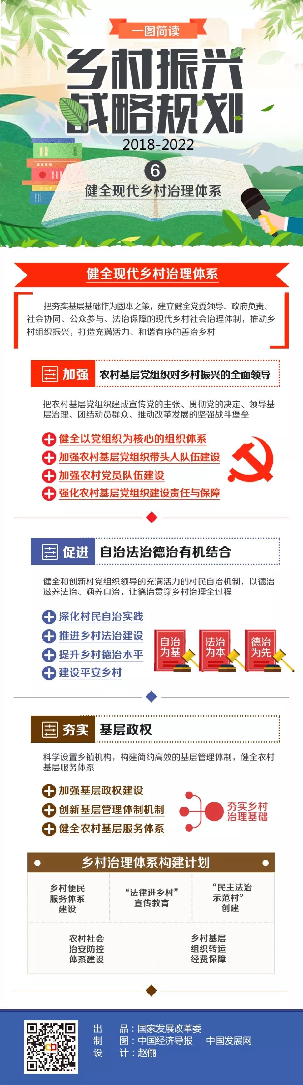 乡村振兴战略规划(2018—2022年)系列图解之六