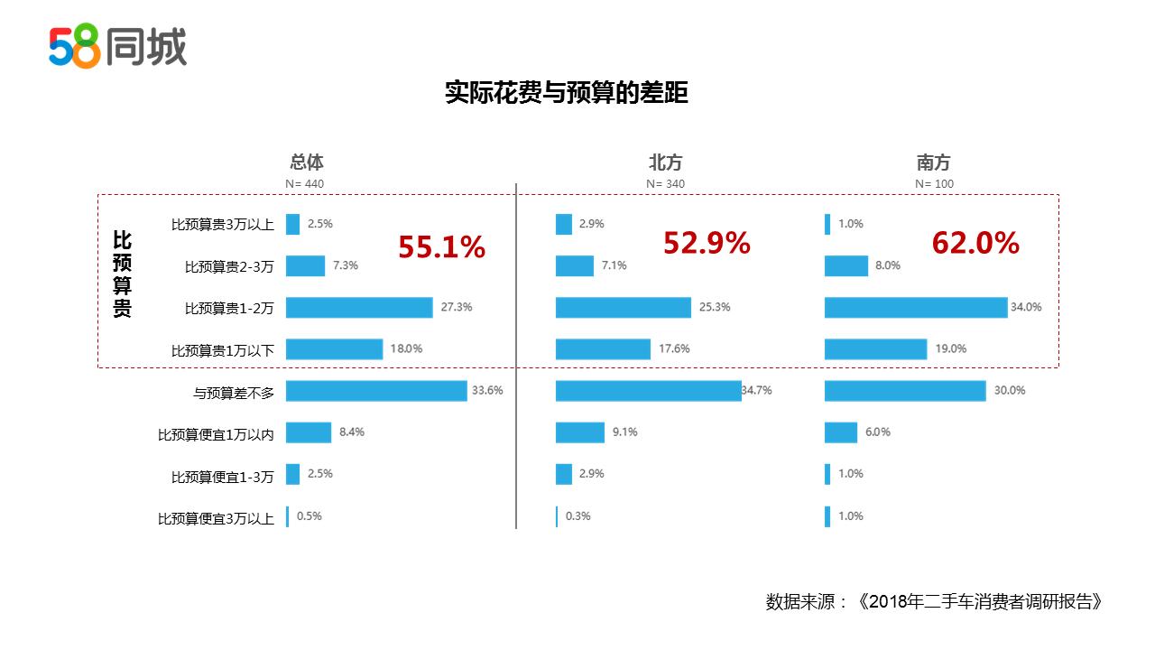 58同城报告显示:线上渠道购买二手车已经成为主流
