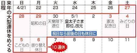 """日本明年十连休日历。日语的""""日月火水木金土""""即为每周""""日一二三四五六"""""""