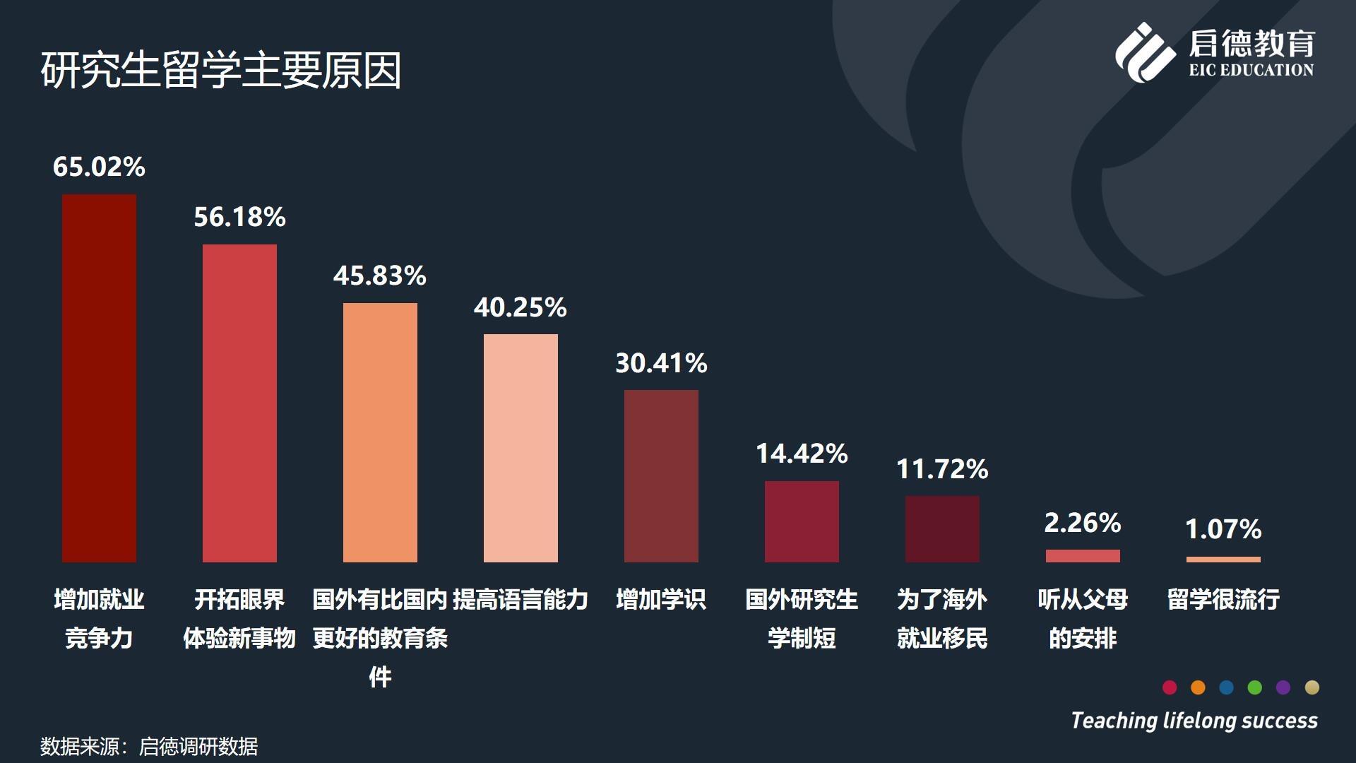 中国学生研究生留学白皮书:英美澳最受研究生青睐 就业为主要留学目的
