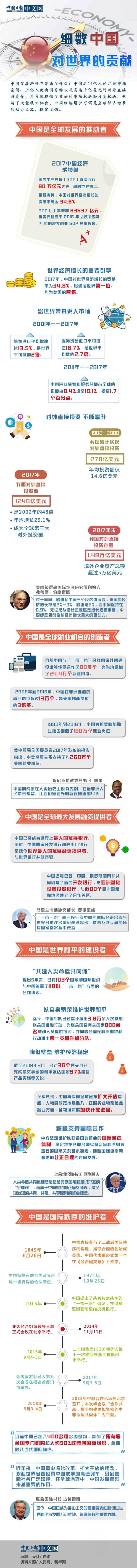 图解:细数中国对世界的影响