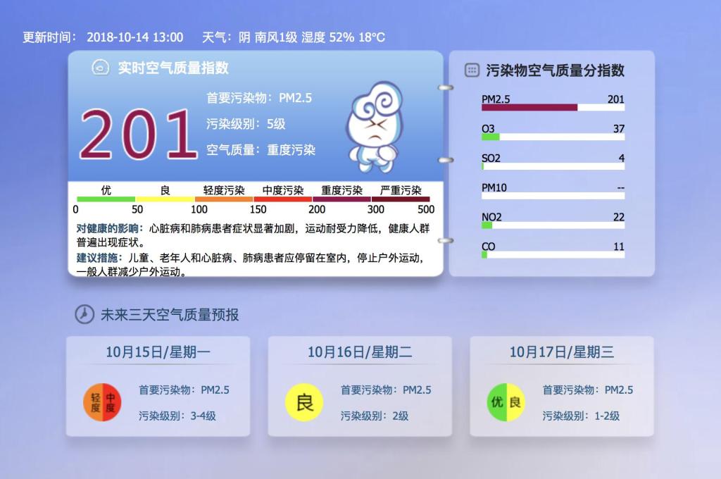 注意!北京目前已达重度污染