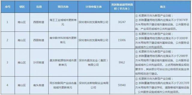 南山四大更新单元计划公示 : 主导产业升级、海王工业城正式立项