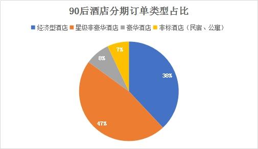 90后国庆住宿消费升级 高品质酒店占比4成