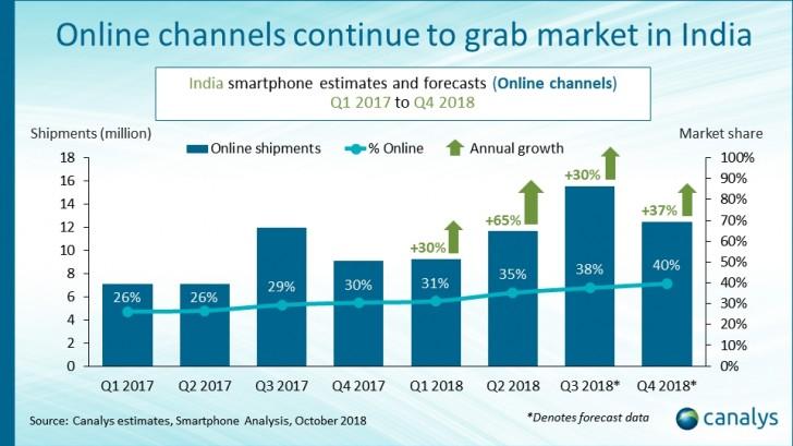 印度Q2智能手机线上销售额占35% 同比增长65%