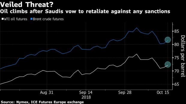 """美国和沙特就失踪记者打""""口水仗""""之际,油价上涨!"""