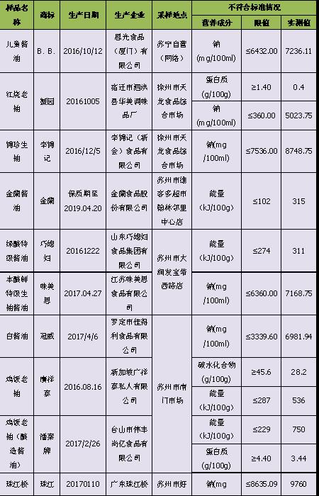 江苏省消保委:29款酱油检出题目 海天、李锦记上榜