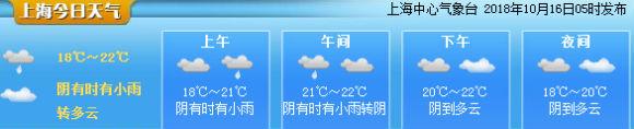 申城气象指数(10月16日)