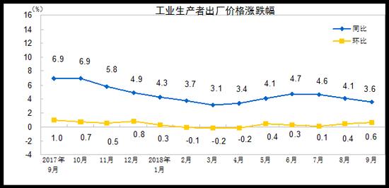 中国9月PPI同比上涨3.6% 食品价格上涨0.9%