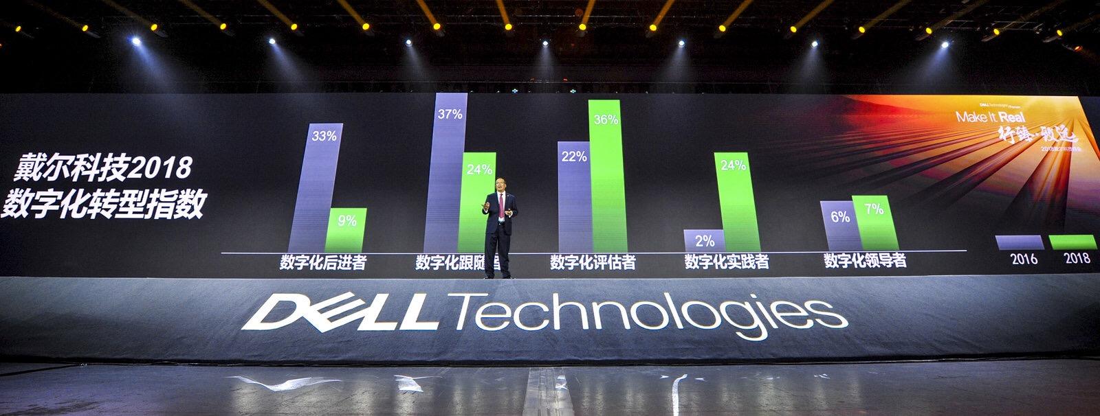 戴尔科技指数:6.5%的中国企业属于数字化领导者
