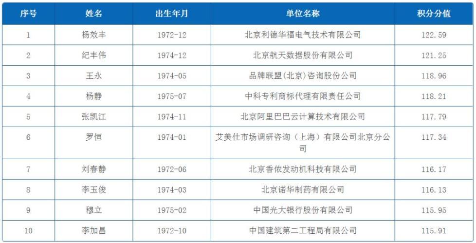 北京积分落户首批6019人名单公示!他们都是什么人?