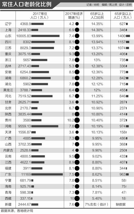 """北京常住人口老龄化率居全国中游 青年""""北漂""""热情不减"""