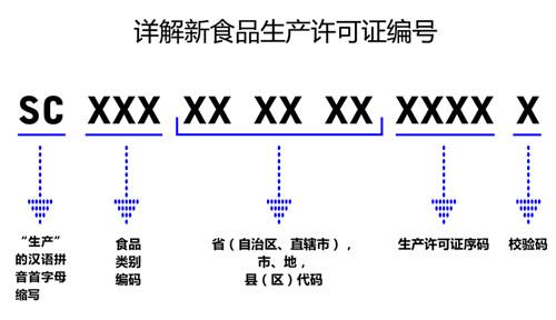 """10月1日起食品生产不得使用""""QS""""标志 改为全面执行""""SC""""编码"""